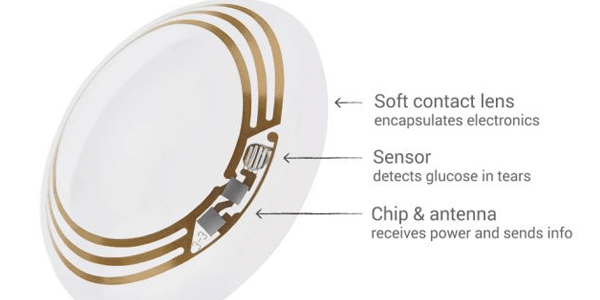 Google Smart Contact Lens Chip