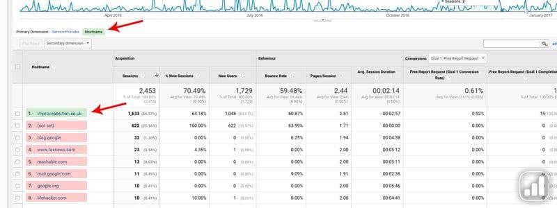 Filtering Hostnames In Google Analytics